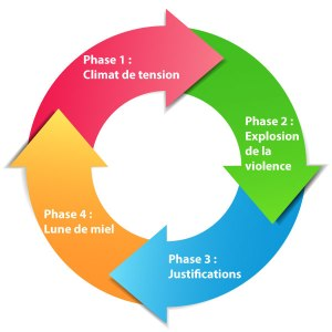 Schéma-cycle-de-la-violence-2